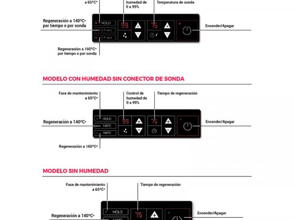 Control regenerador de temperatura marca DISTFORM